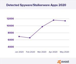 Avast_Stalkerware2020